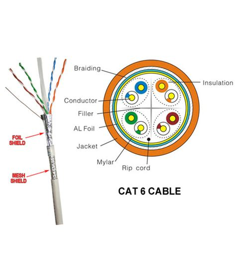 Wire Cross Sectional Area by Lan Cables And Categories