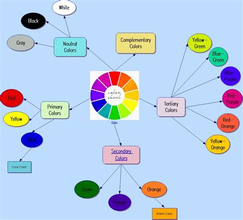 mixing colors to make other colors it 365 color wheel concept map