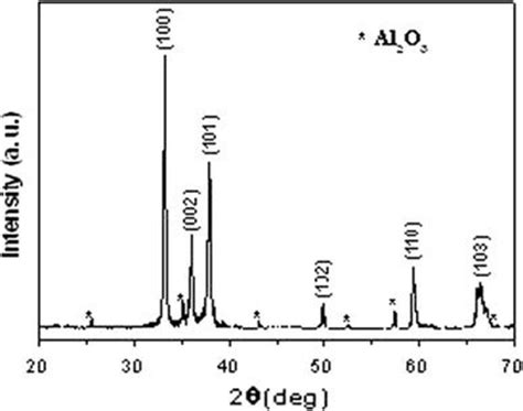 xrd pattern alumina xrd pattern of the close packed aln nanowires obtained