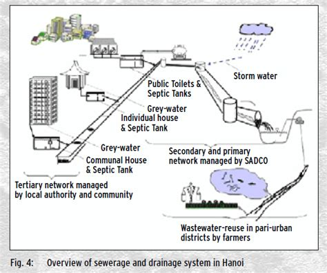 residential water drainage systems water system