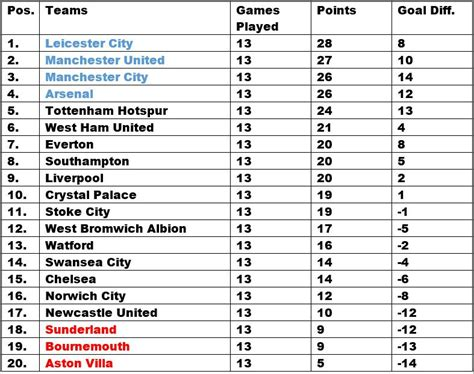 epl table this week epl table week 13 2015 premier league results