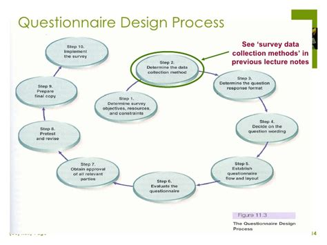 process layout questions survey questionnaire design in applied marketing research