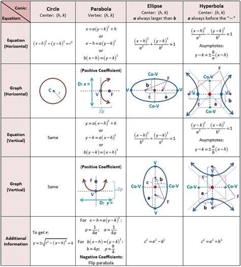 conic sections for dummies 19 best math science images on pinterest teaching math