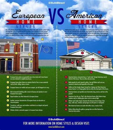 European Mba Vs American Mba by Homes In Europe Homes In America The Future Of Housing