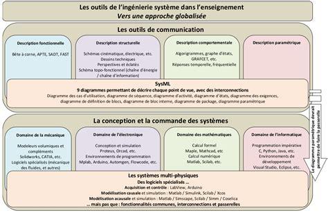 diagramme d exigence sysml logiciel insyte sciences ing 233 nierie des syst 232 mes techniques
