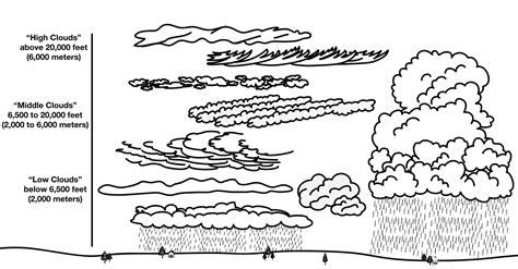 Cloud Types Worksheet by 12 Best Images Of Types Of Clouds Worksheets Printable