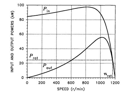 induction motor voltage vs torque steady state characteristics induction motor