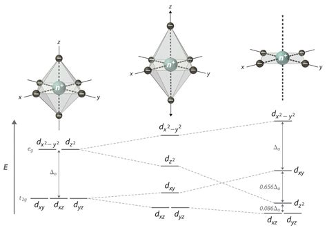 general pattern theory crystal field theory