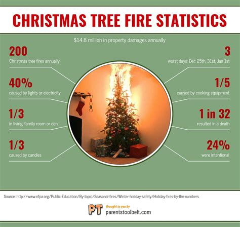 christmas tree fire statistics infographic