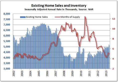 Existing Home Sales by Home Sales Jump 4 3 Prices Surge Tim Iacono