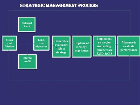 Strategic Financial Management Notes For Mba by Strategic Management Process And Stratergic Implementation