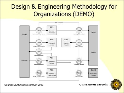 design for manufacturing society of manufacturing engineers him and new way of working