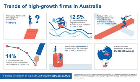 The Trend Au by Australian Innovation System Report Innovation