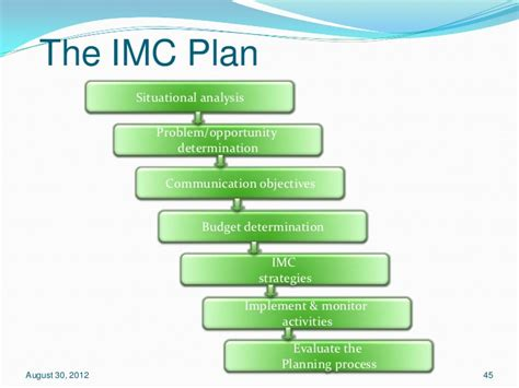 Imc Integrated Marketing Communication That Sells J Ori D0041 imc