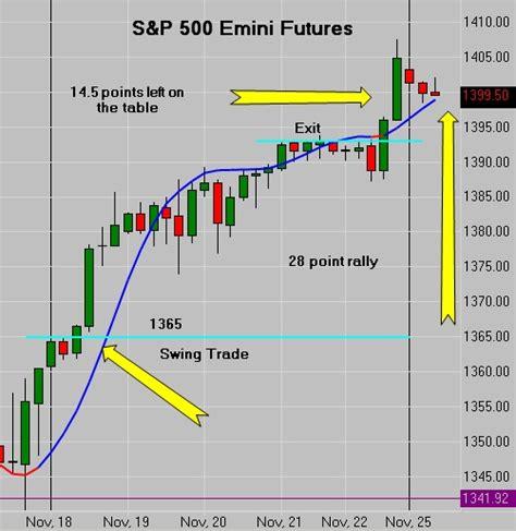 swing trade futures swing trading emini futures forex exchange malaysia