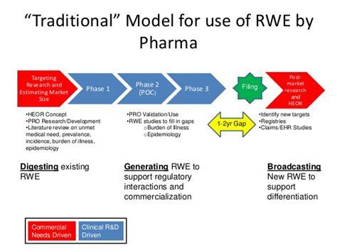 commercial model pharma the role of rwe in drug development 4jun2015 final