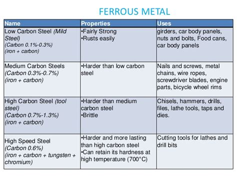 steel and its properties important of engg materials
