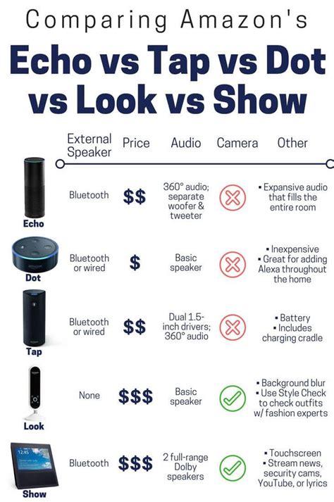 echo vs tap vs dot vs look vs show compare
