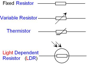 resistor physical science definition gcse physics electricity what is the circuit symbol for a resistor variable resistor light