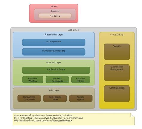 application design layers p p provides application architecture guide layer diagrams
