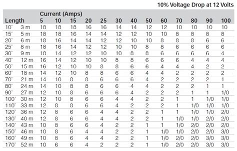 wire acity table table c conductors sized awg for 10 voltage drop marinco frequently asked questions