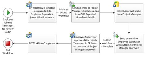 workflow erp enhance business portal workflow with u linc 174 erp