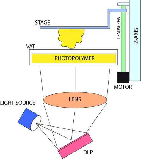 digital light processing 3d printing dlp 3d printing principle smashing robotics