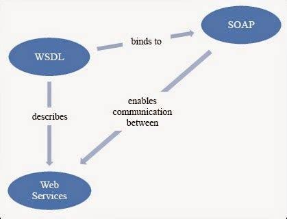 tutorial web service nusoap tutorial nusoap web service pada php coding site