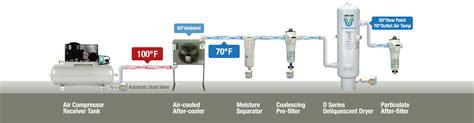 cooler  air compressor  aint  dryer