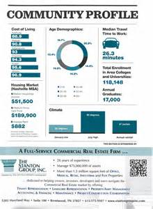 nashville community amp economic profile commercial real