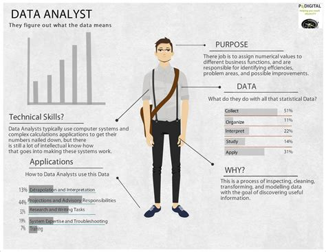 Database Analyst by Data Analyst Resume Quotes Resume Best Resume Templates