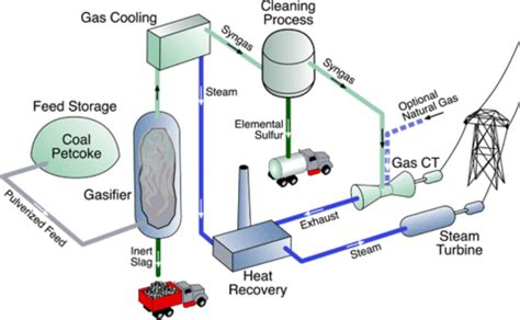 combined cycle power plant process flow diagram integrated gasification combined cycle climatetechwiki