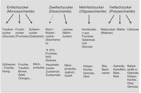 kohlenhydrat tabelle kohlenhydrate rechner rezeptrechner