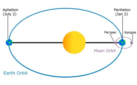 noaa's national ocean service: diagram of earth's
