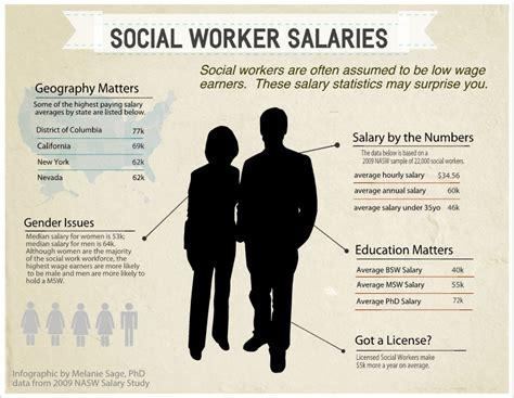 melanie social work