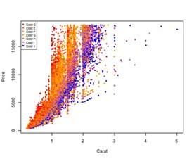 r plot colors colors colouring plot by factor in r stack overflow