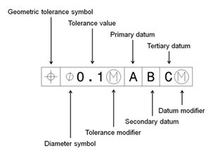 why use geometric dimensioning & tolerancing (gd&t)?