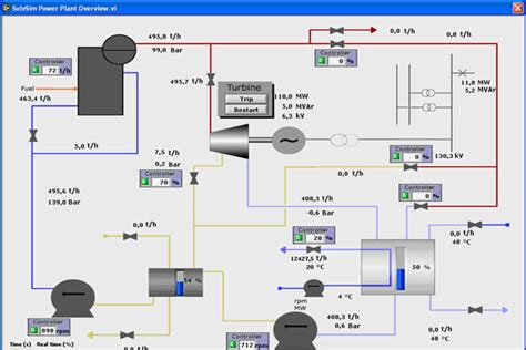 Plant Controller by Power Plant Instrumentation