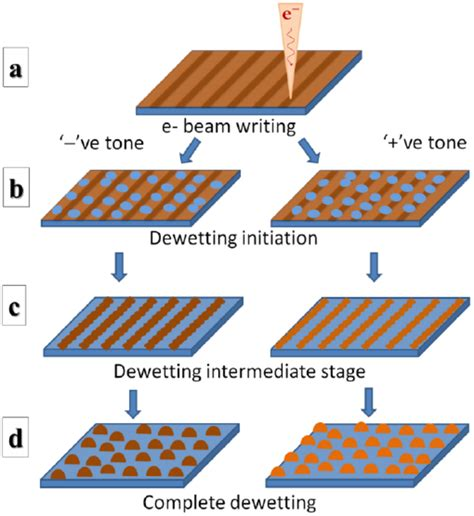 pattern formation by dewetting of polymer thin film figure 1 schematic diagram of e beam modified enhanced