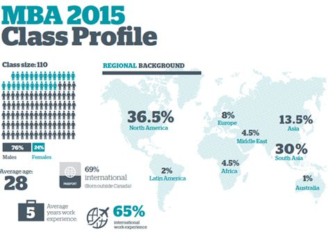 Top Healthcare Mba Programs Usa by Class Profile Sauder School Of Business At Ubc