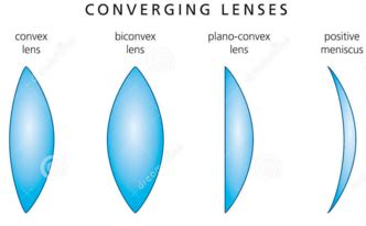 difference between concave and convex lens with examples