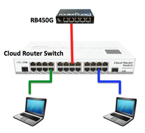 Router Dan Switch Mikrotik Id Pengenalan Fitur Dasar Cloud Router Switch