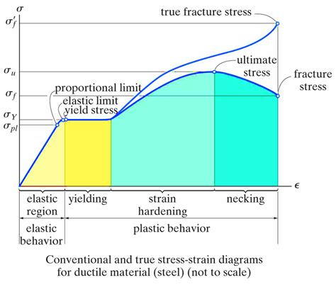 stress strain diagram and explanation more than just a quot quot true versus engineering stress