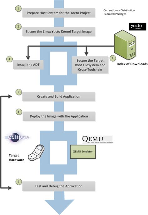app development workflow yocto project development manual