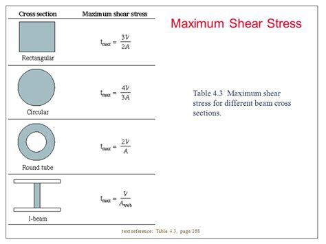 shear stress formula for circular section bibliografia de referencia ppt video online download