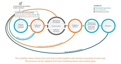 workflow strategy how to execute a global customer experience strategy