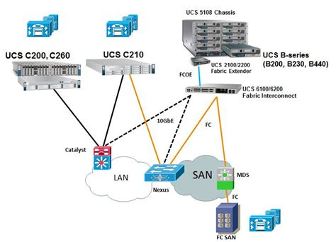 cisco ucs architecture diagram understanding ucs b series qos for uc applications
