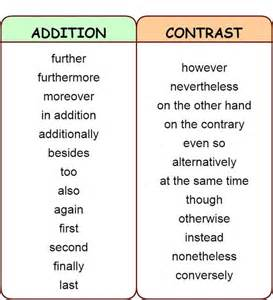 Summary Words For Essay by Linking Words And Phrases Addition Contrast Comparison Summary Time Place Learn