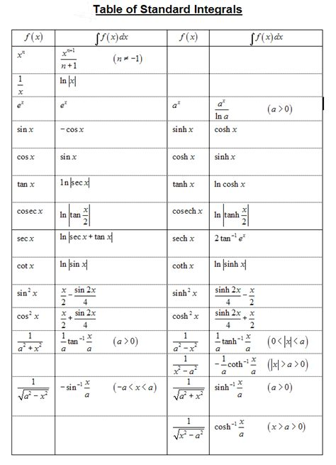 Tables Of Integrals by Mathscope Of Salford Manchester