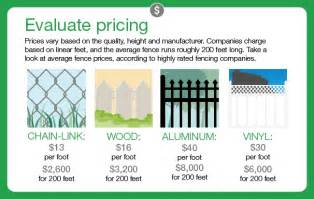 how much does a backyard fence cost fences angies list